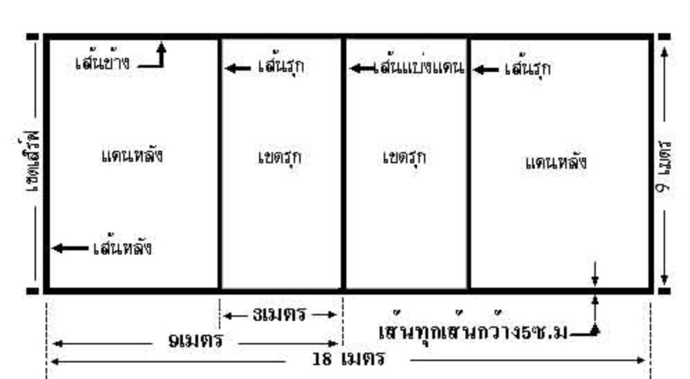 สนามและอุปกรณ์ (1)
